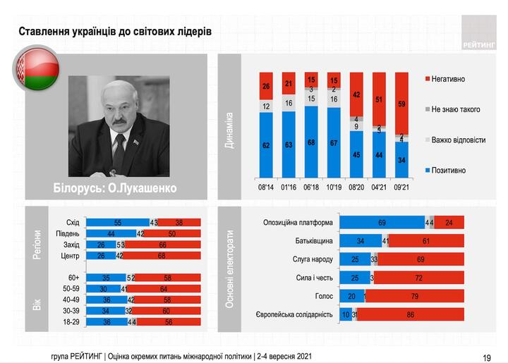 Инфографика: ratinggroup.ua