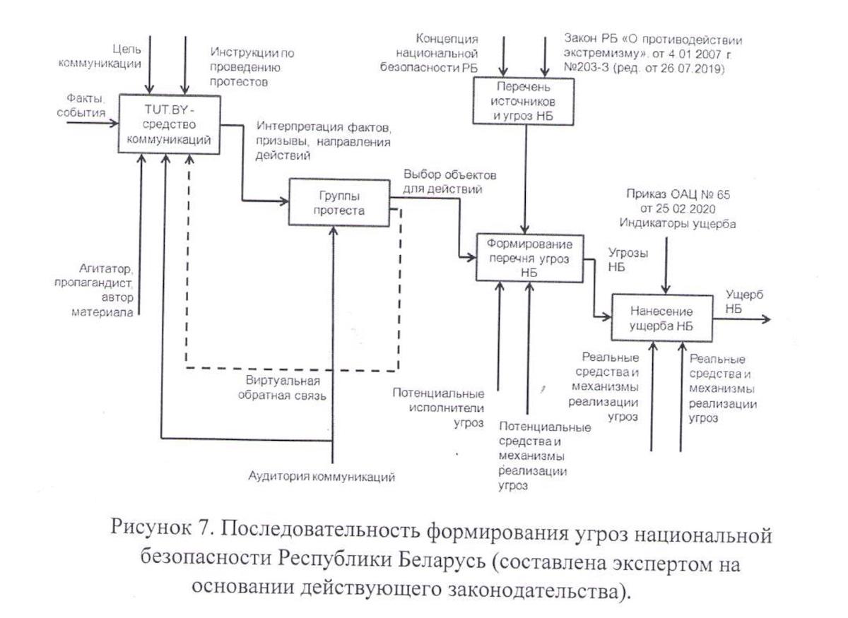 Скриншот из экспертизы материалов портала